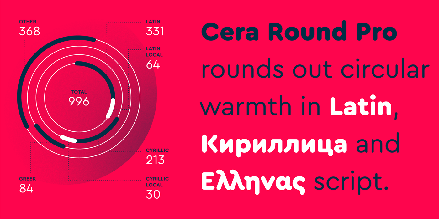 Cera Round Pro Free Demo